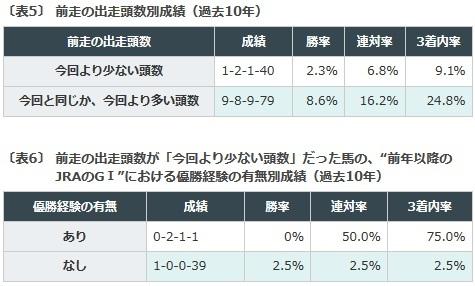 札幌記念, データ予想