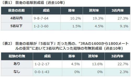 競馬予想, 秋華賞トライアル, ローズステークス