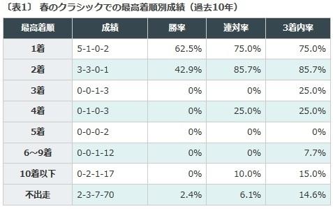 神戸新聞杯, データ予想