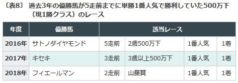 菊花賞, データ予想