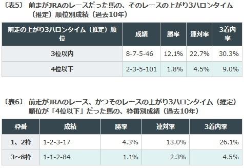 秋華賞, データ予想