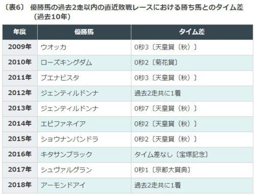 データ予想, ジャパンカップ