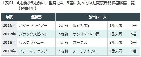 東京新聞杯, データ予想