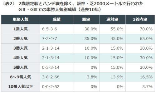 大阪杯, データ予想