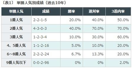 桜花賞, データ予想