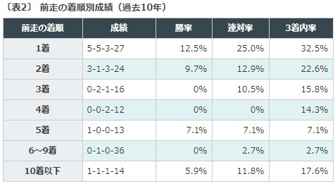 天皇賞春, データ予想