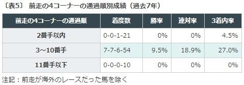 京都新聞杯, データ予想