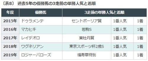 日本ダービー, データ予想