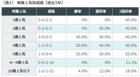 競馬予想, 函館スプリントステークス