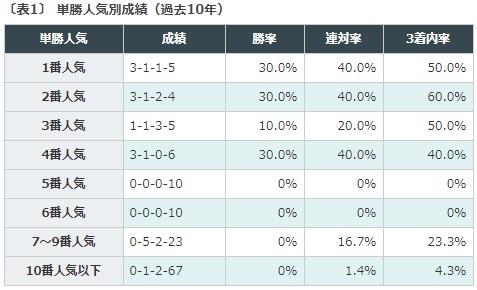 競馬予想, タイセイアベニール, CBC賞
