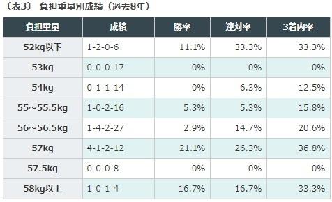 競馬予想, 中京記念, データ予想