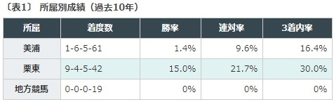 函館2歳ステークス, データ予想