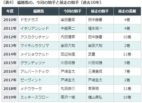 七夕賞, パッシングスルー, データ予想, クレッシェンドラヴ, エアウィンザー