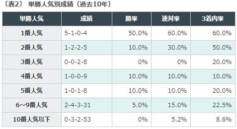 競馬予想, 秋華賞, ローズステークス