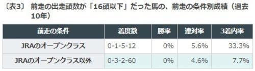 競馬予想, 神戸新聞杯予想, コントレイル