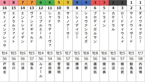 東京新聞杯, ロードマイウェイ