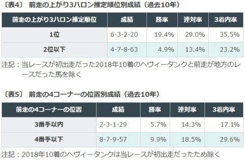 競馬データ, 弥生賞, ディープインパクト記念