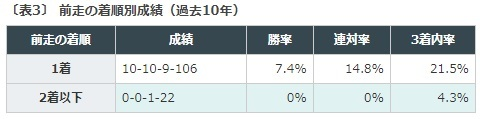 新潟2歳ステークスデータ予想, 新潟2歳S2021
