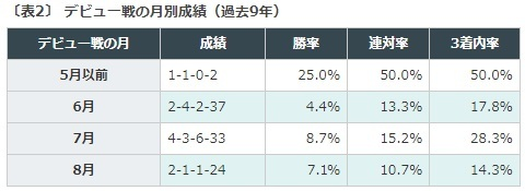 札幌2歳ステークス, データ予想