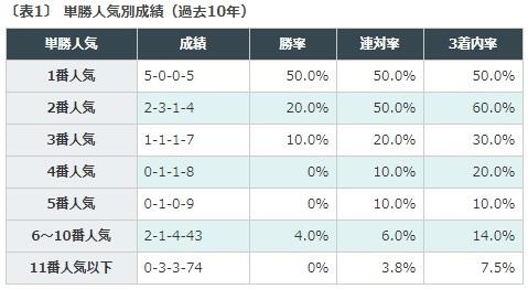 データ予想, NHKマイルカップ